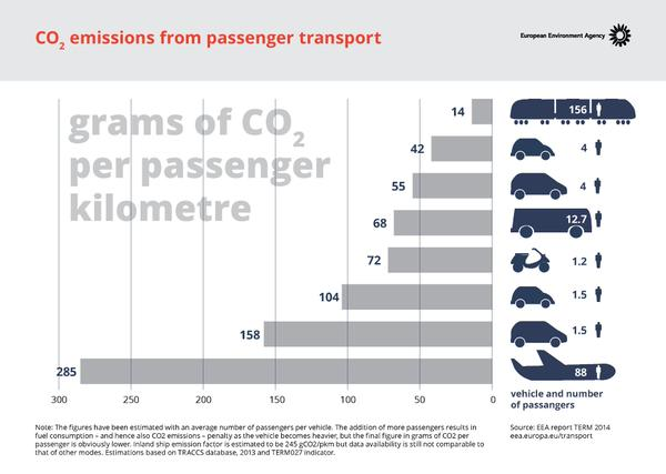 co2 emissions modes of transport