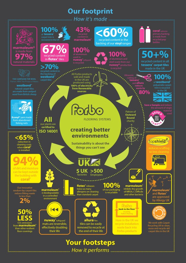 Forbo Footprint Infographic