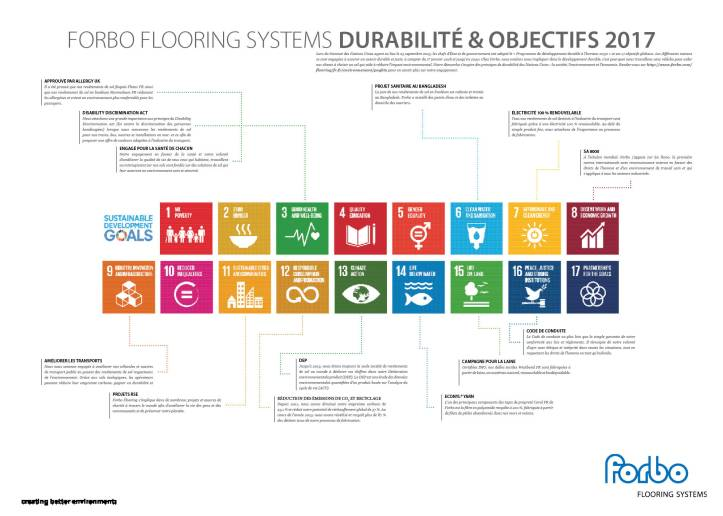 Forbo Sustainability Goals 2017 Poster 70x50cm - IKAM Transport (FR).jpg