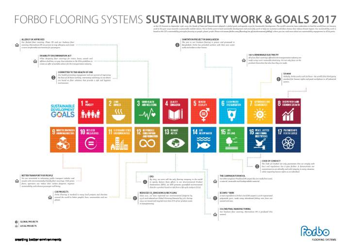Forbo Sustainability Goals 2017 Poster 70x50cm - IKAM Transport