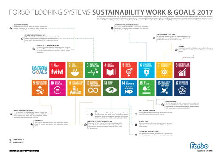 Forbo Sustainability Goals 2017 Poster 70x50cm - IKAM Transport.jpg