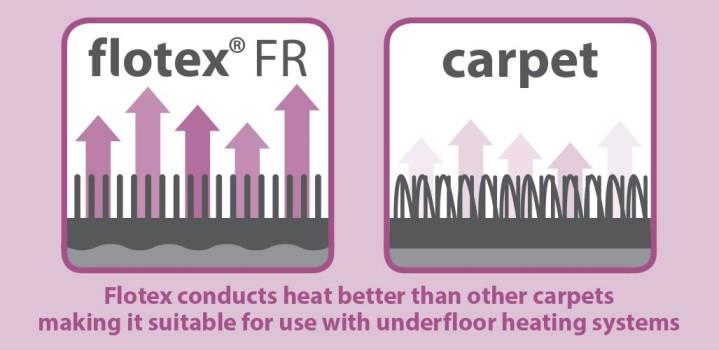 Flooring Thermal Conductivity